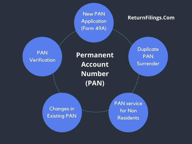 aadhaar based pan application, pan application for non residents, pan for foreign company, pan for company or trust or llp