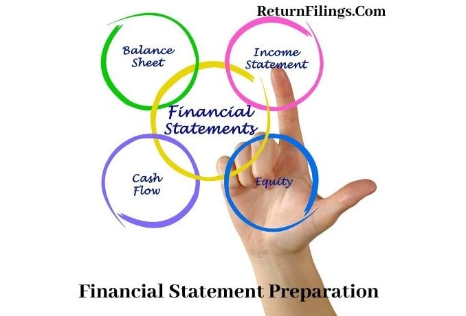 financial reporting services, financial statement preparation, financial statement review, implementation of Ind AS